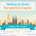 What Expats Dislike About Living in Barcelona